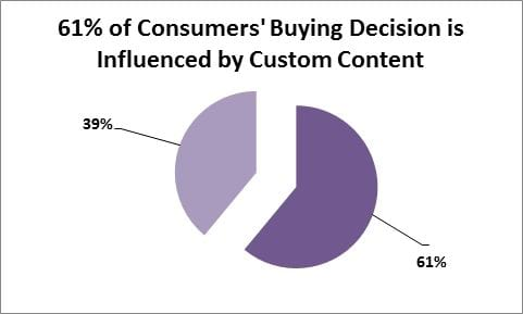 why consumers decision is influenced by content