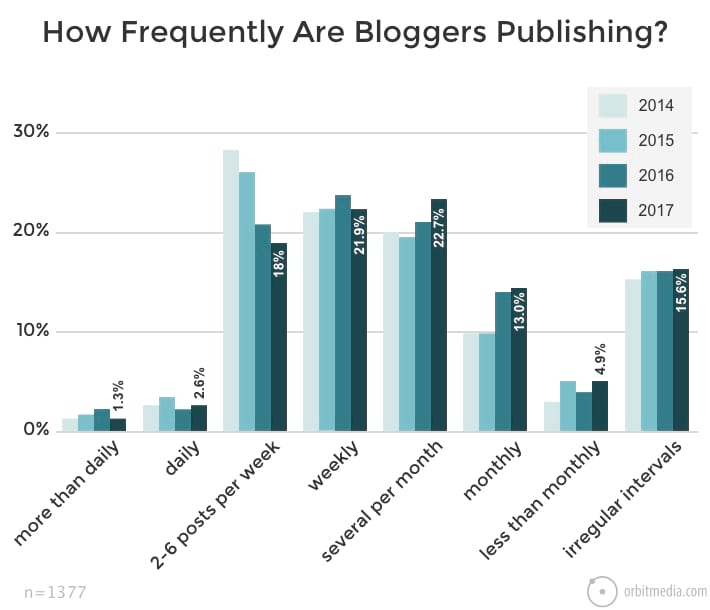 How-Frequently-Are-Bloggers-Publishing-