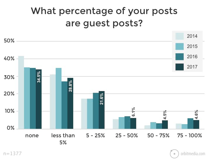 What-percentage-of-your-posts-are-guest-posts-