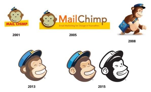 mailchimp image evolution