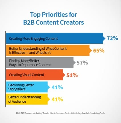 b2b content creators priorities