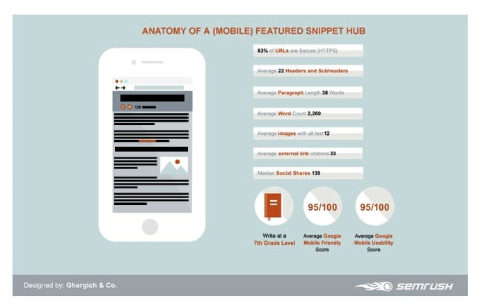 Semrush study featured snippets mobile