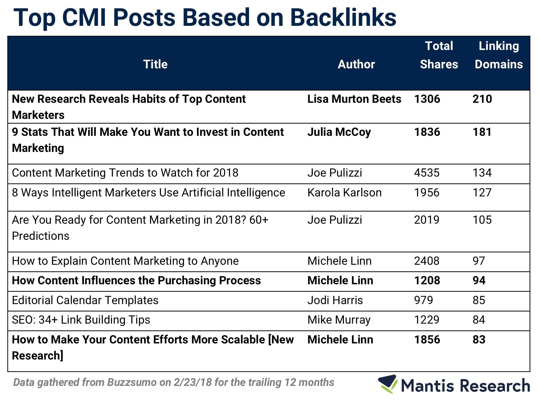 top CMI post based on backlinks