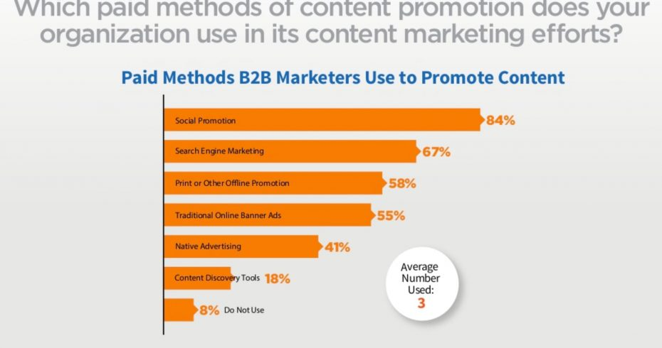 content marketing and paid ads