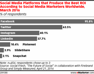 social media platforms emarketer