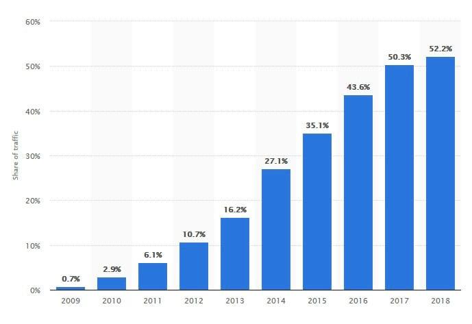 stats mobile internet