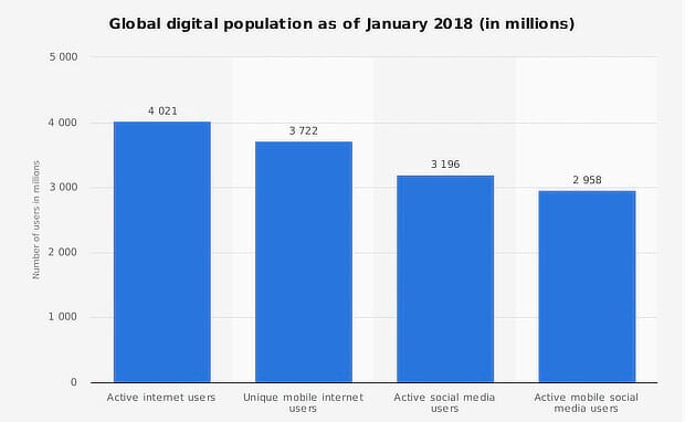 4 billion Internet users