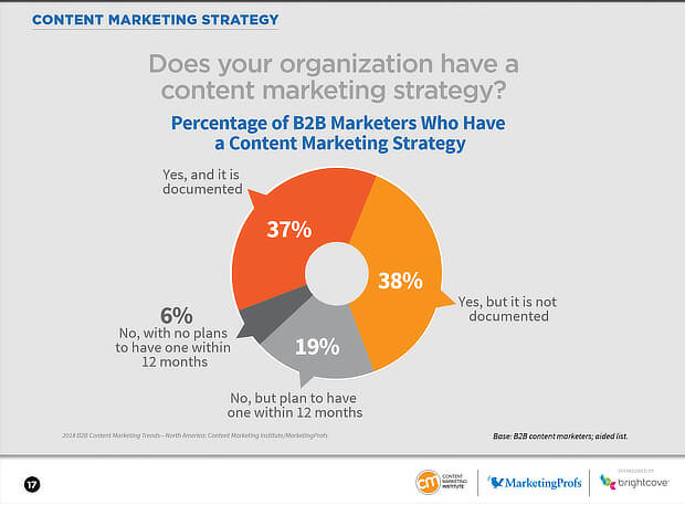 63% of businesses do not have a documented content strategy
