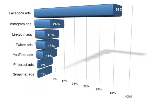 facebook advertising statistics