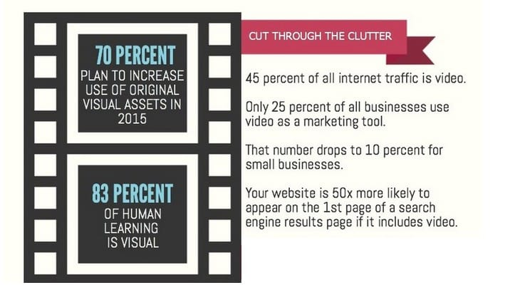 visual marketing stats