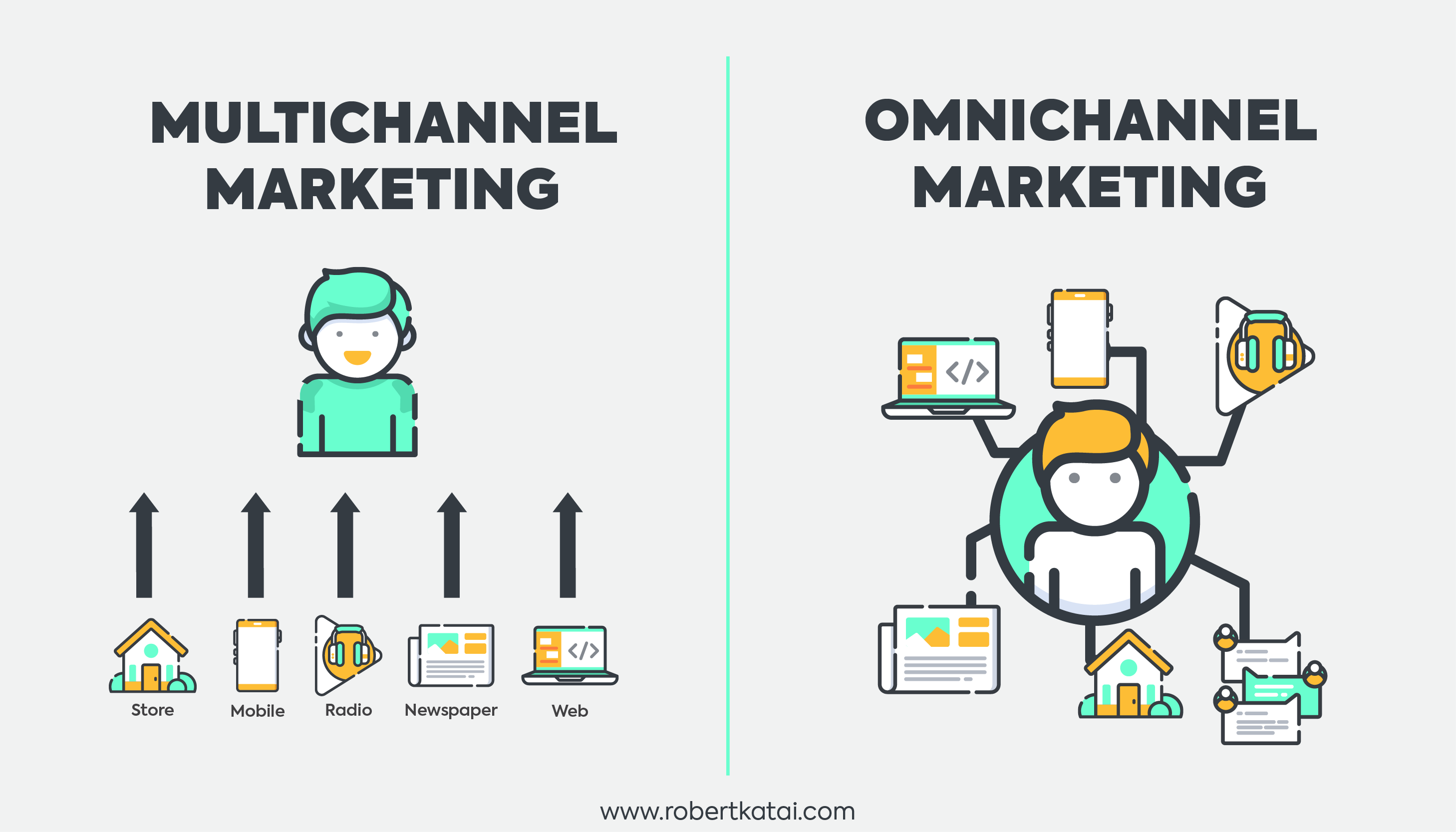 Multi-channel vs. Omni-channel: What's the difference?